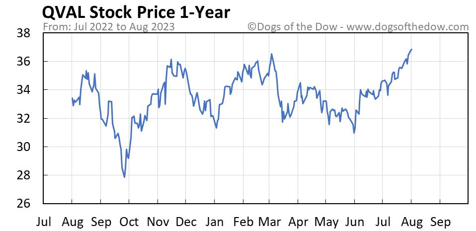 QVAL 1-year stock price chart