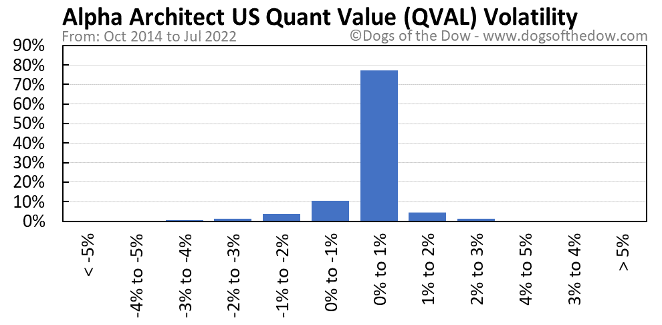 QVAL volatility chart
