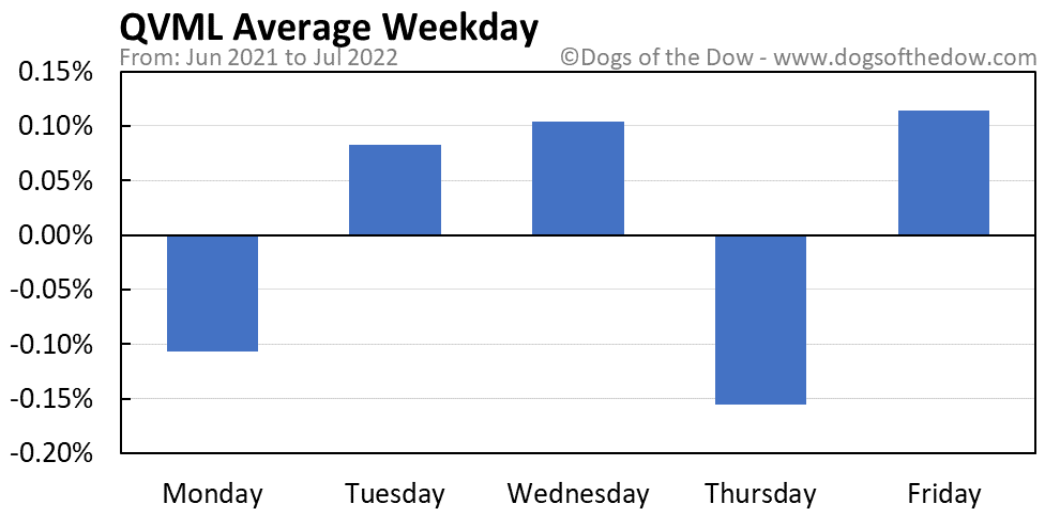 QVML average weekday chart