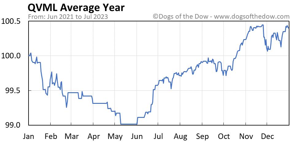 QVML average year chart