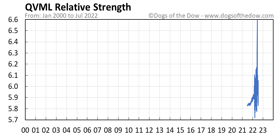 QVML relative strength chart
