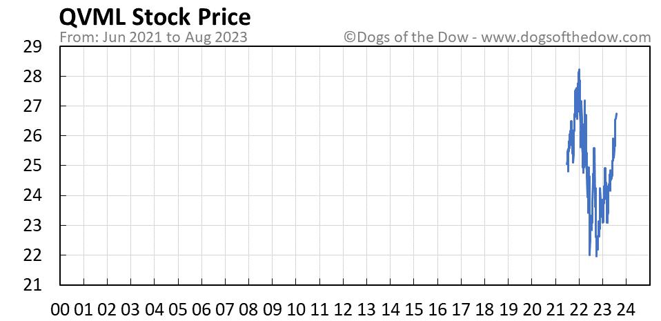 QVML stock price chart