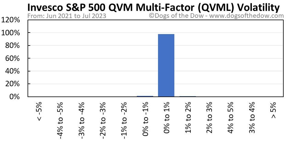 QVML volatility chart