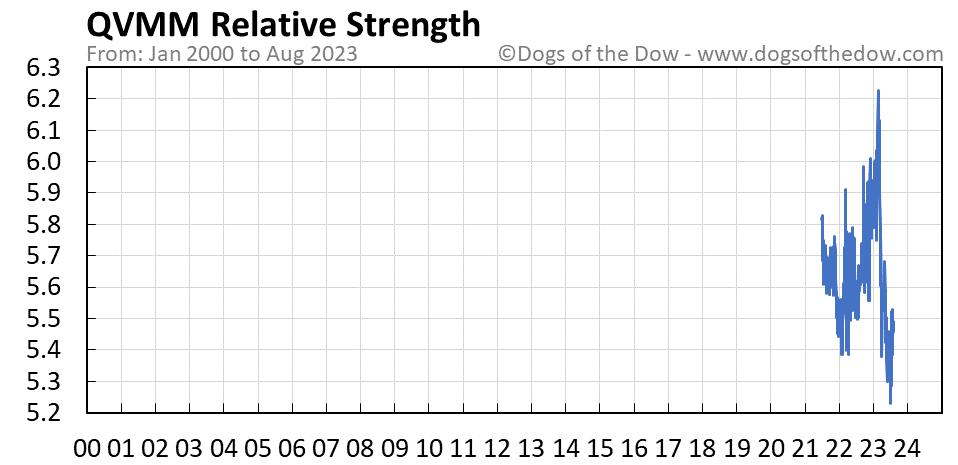 QVMM relative strength chart