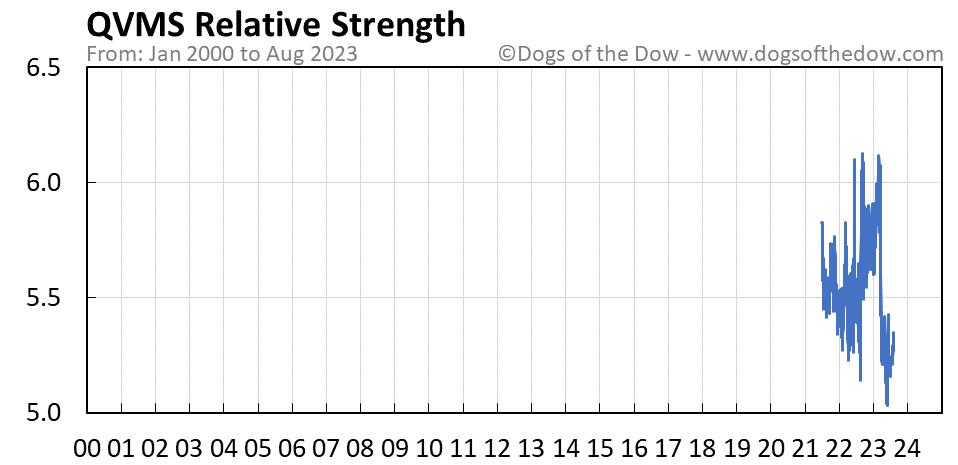 QVMS relative strength chart