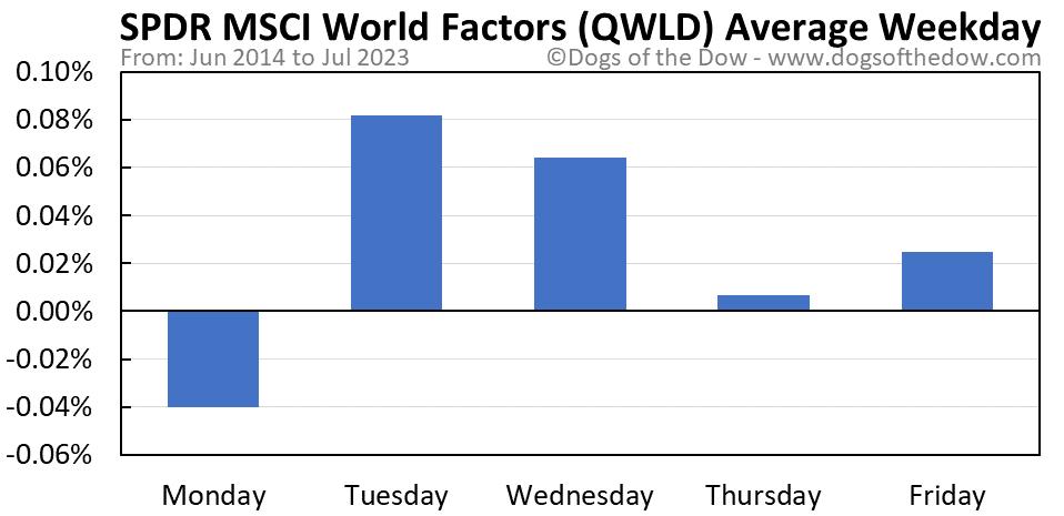 QWLD average weekday chart