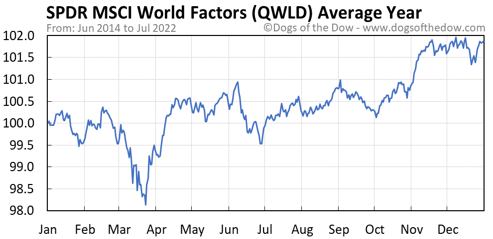 QWLD average year chart