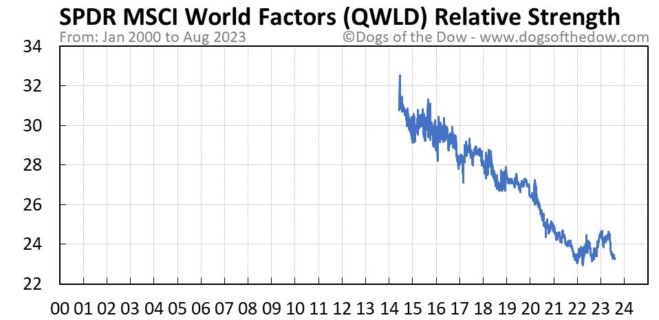 QWLD relative strength chart
