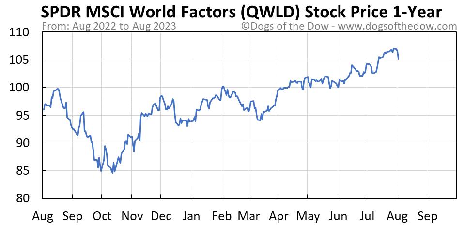 QWLD 1-year stock price chart