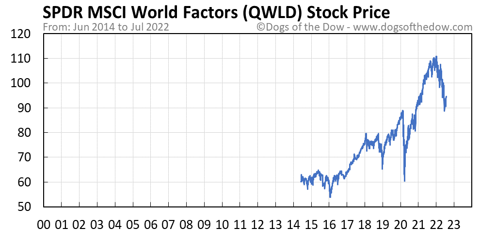 QWLD stock price chart