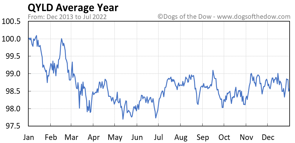 QYLD average year chart
