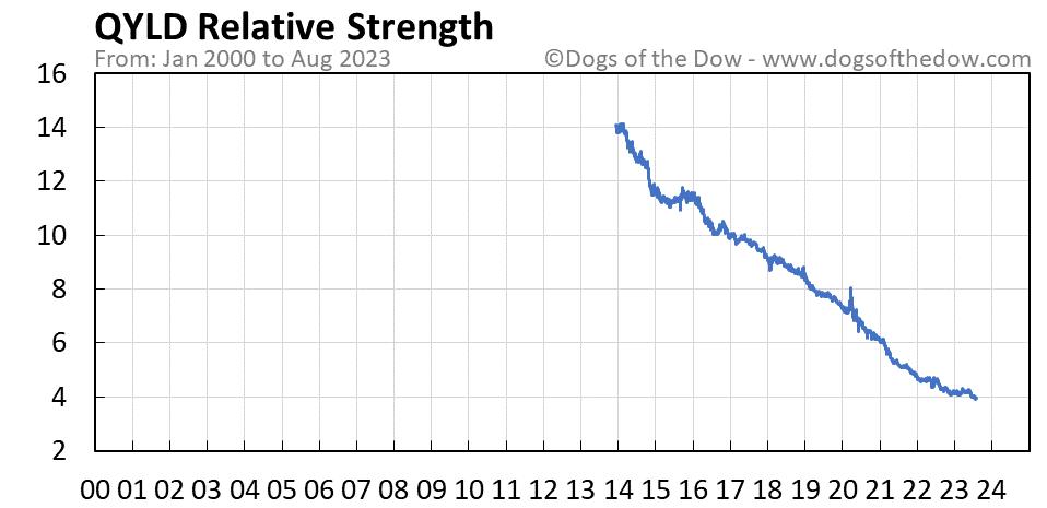 QYLD relative strength chart