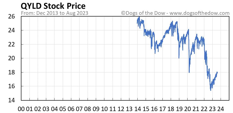 QYLD stock price chart