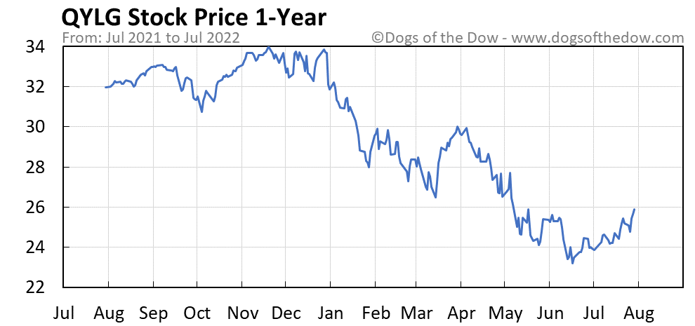 QYLG 1-year stock price chart