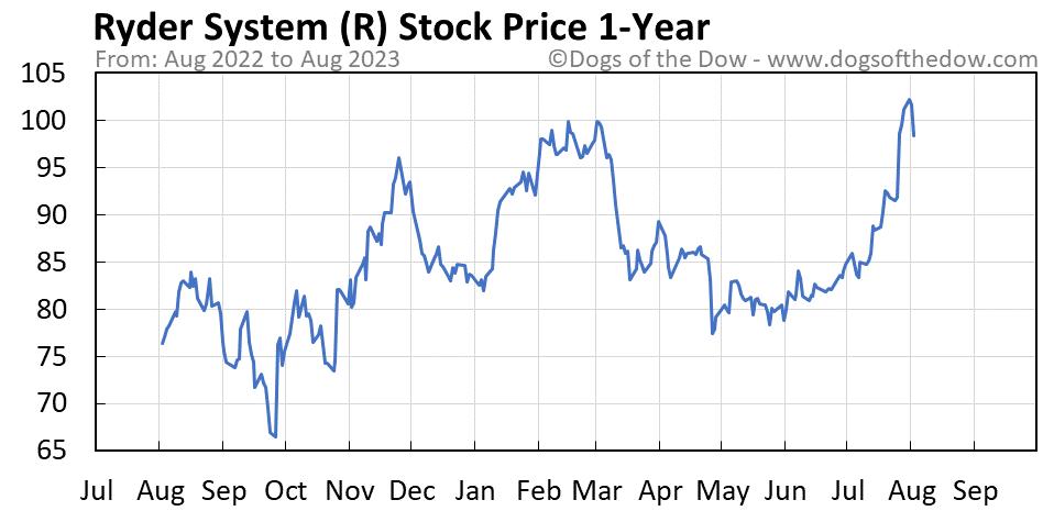 R 1-year stock price chart