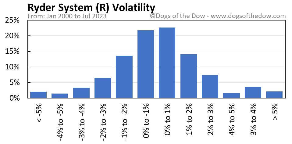 R volatility chart