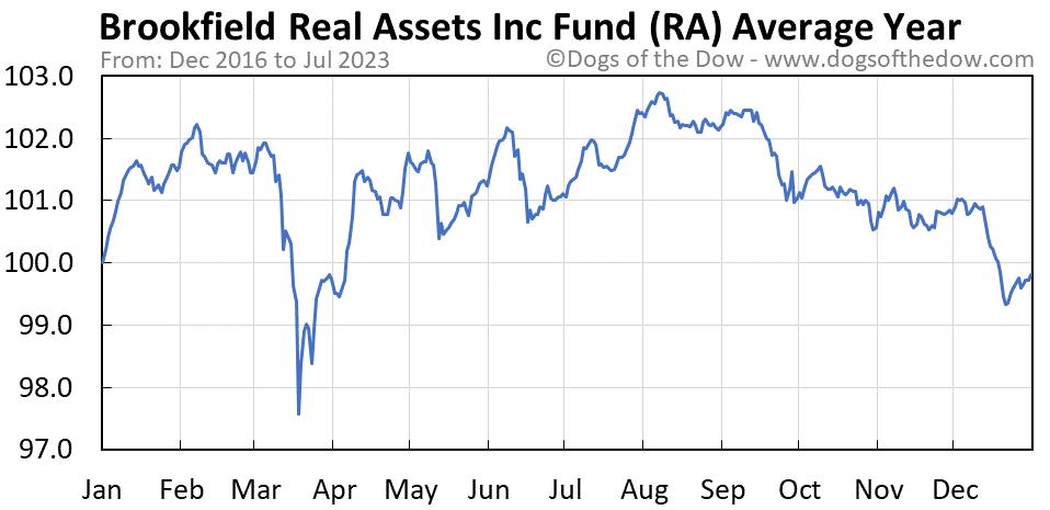 RA average year chart