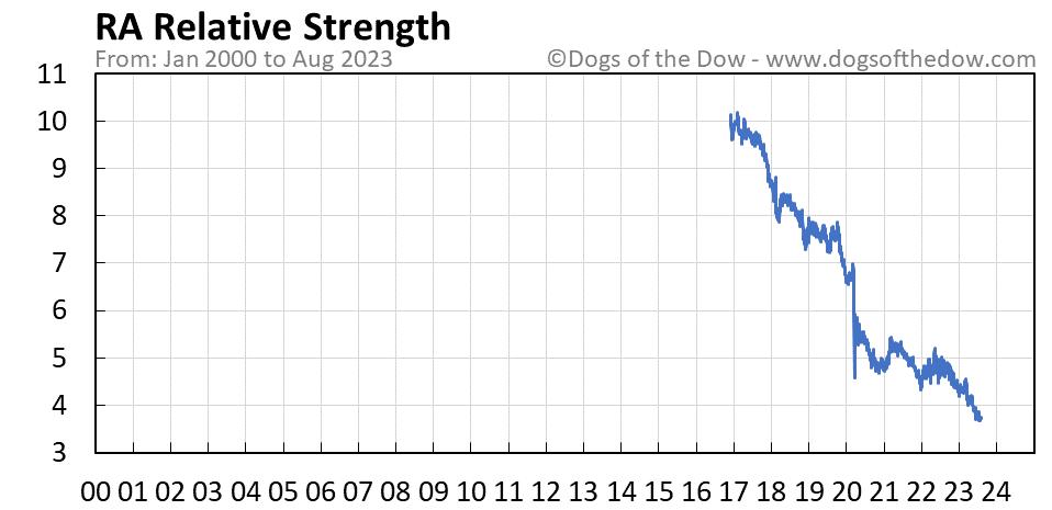RA relative strength chart