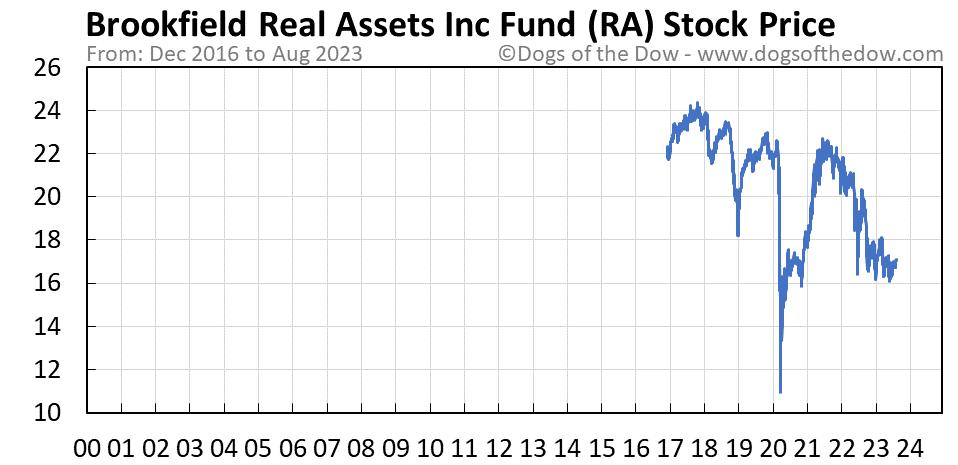 RA stock price chart