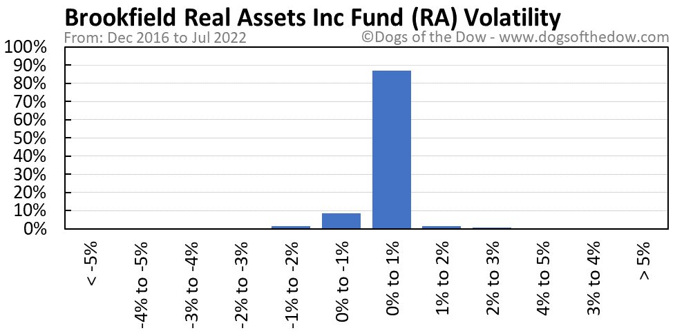 RA volatility chart