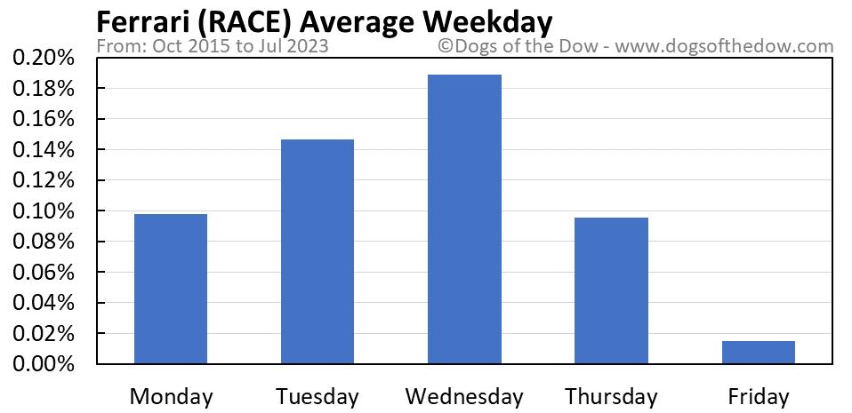 RACE average weekday chart