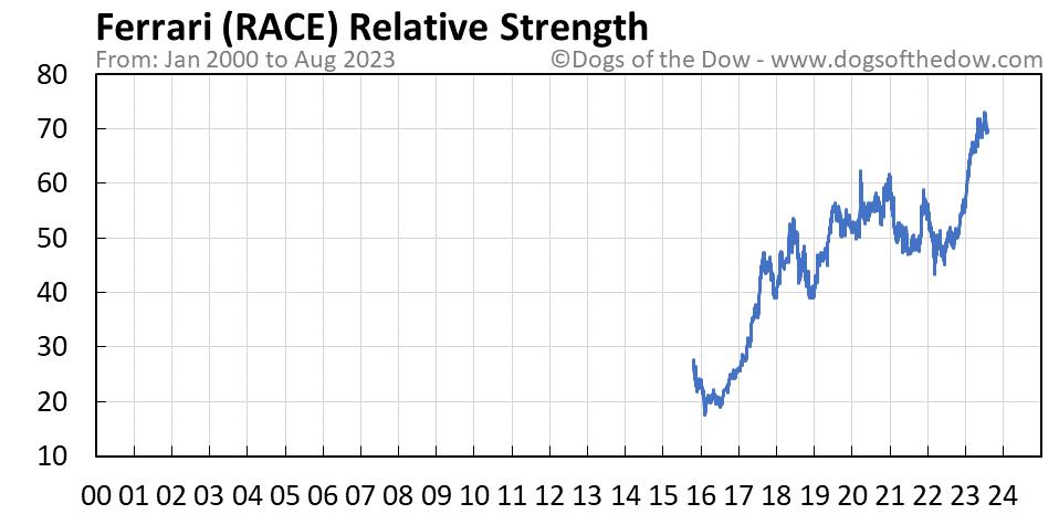RACE relative strength chart