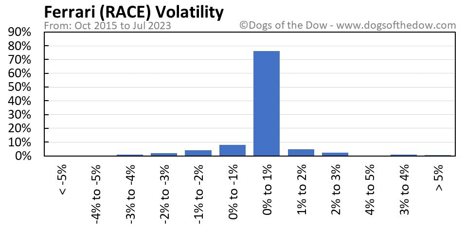 RACE volatility chart