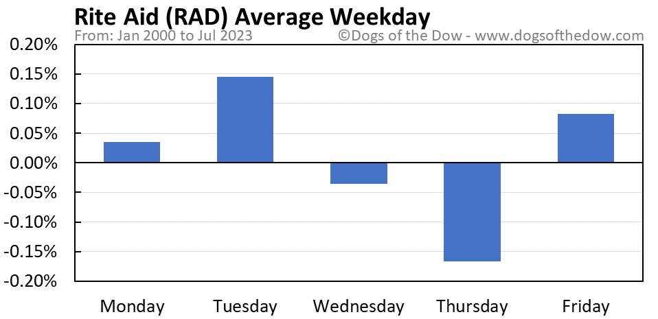 RAD average weekday chart