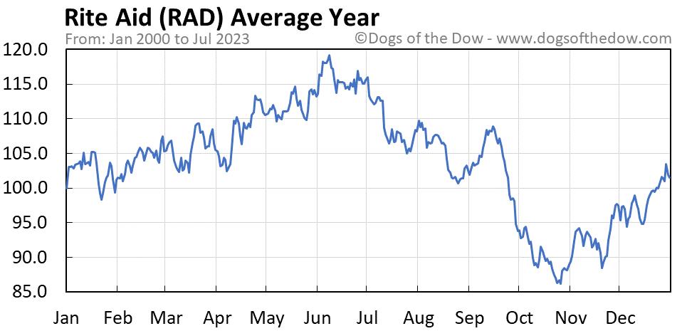 RAD average year chart