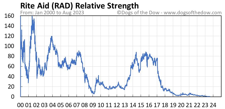 RAD relative strength chart