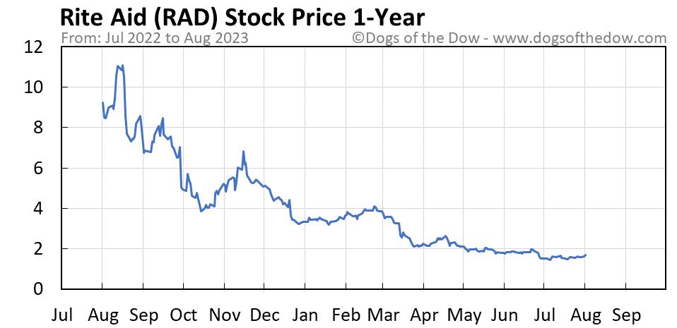 RAD 1-year stock price chart