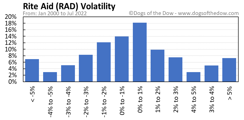 RAD volatility chart