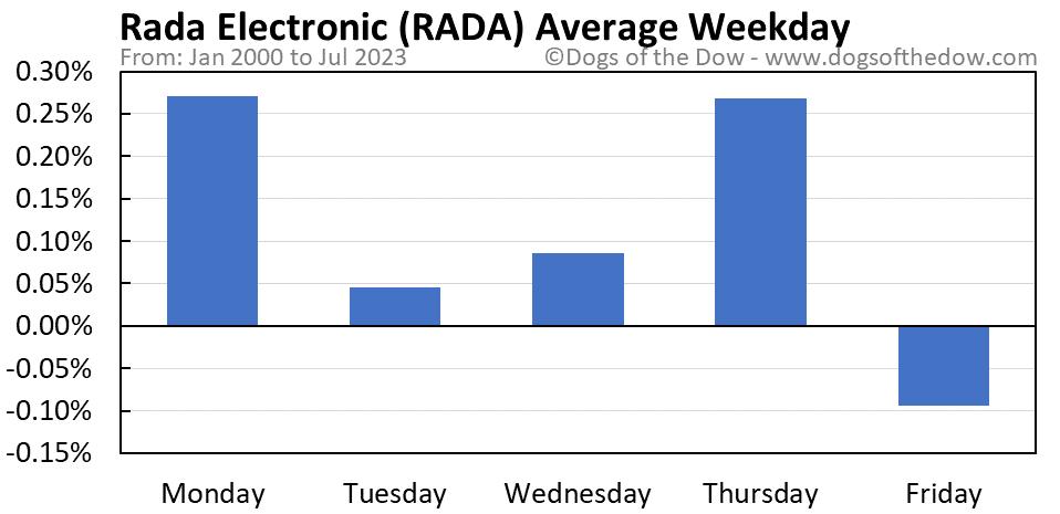 RADA average weekday chart