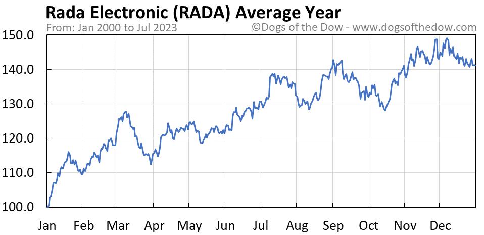 RADA average year chart