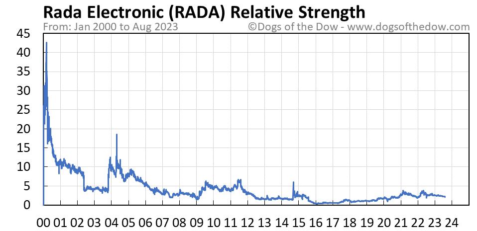 RADA relative strength chart