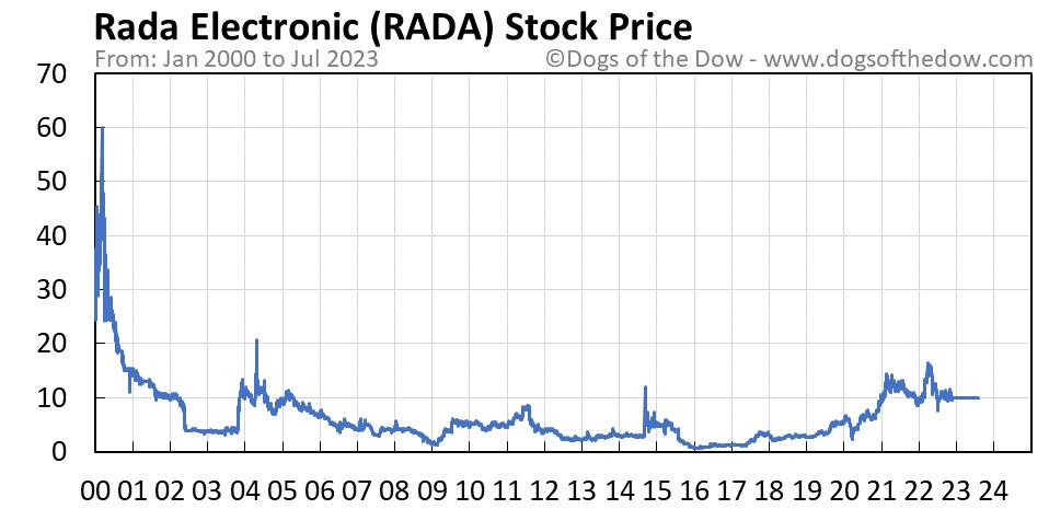 RADA stock price chart