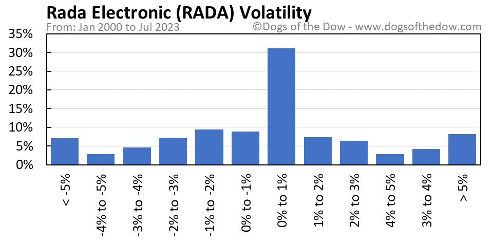 RADA volatility chart