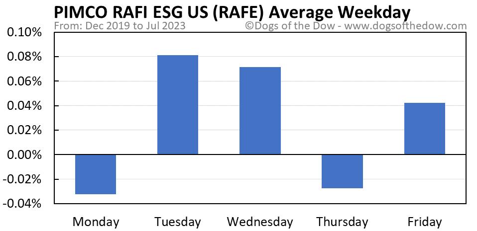 RAFE average weekday chart