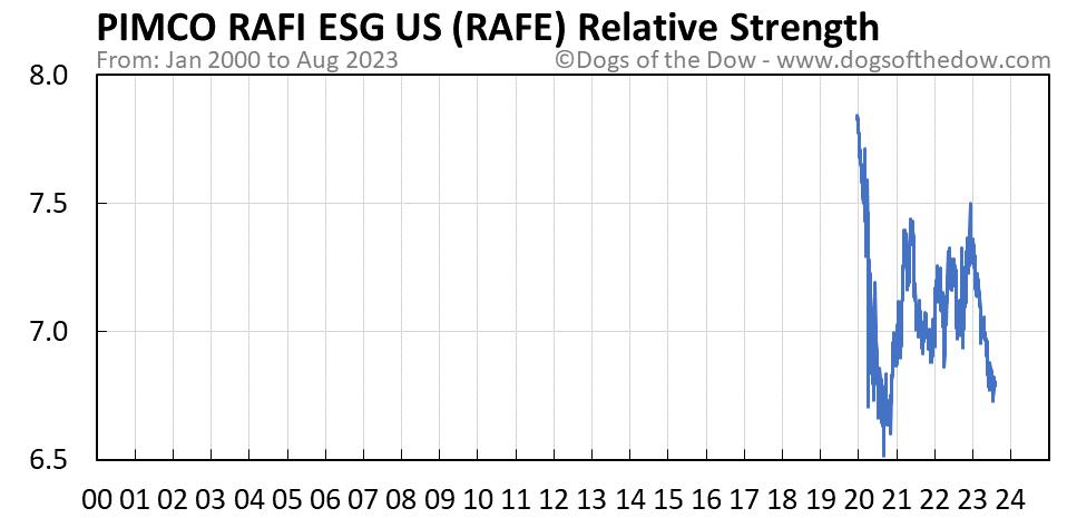 RAFE relative strength chart
