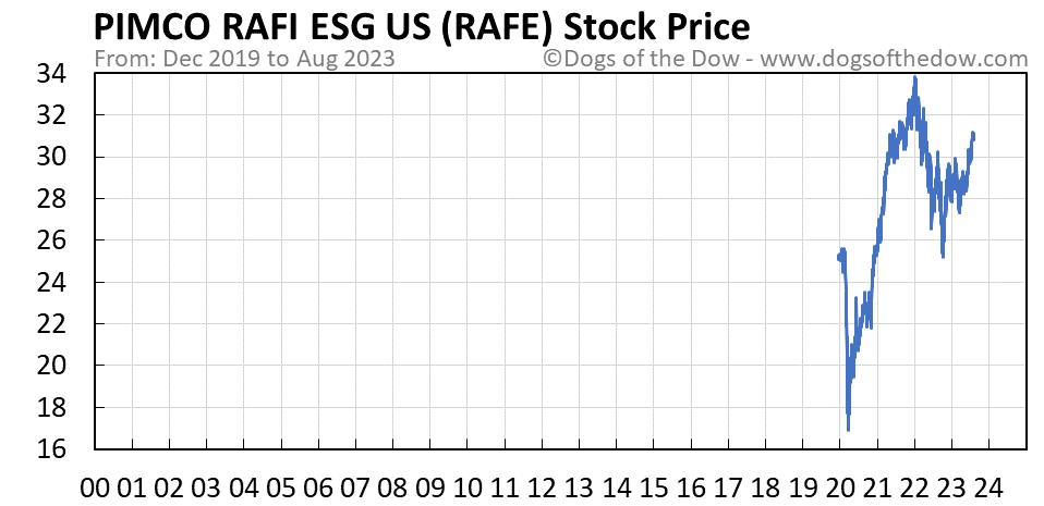 RAFE stock price chart