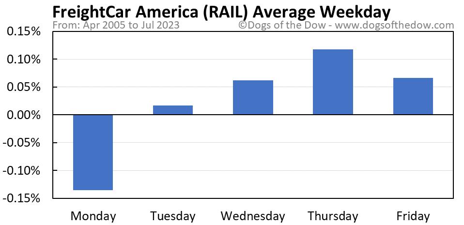 RAIL average weekday chart