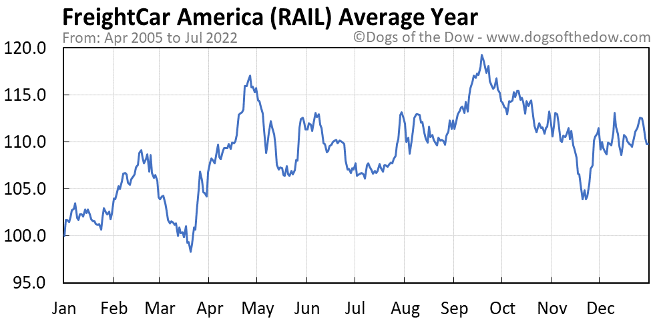 RAIL average year chart