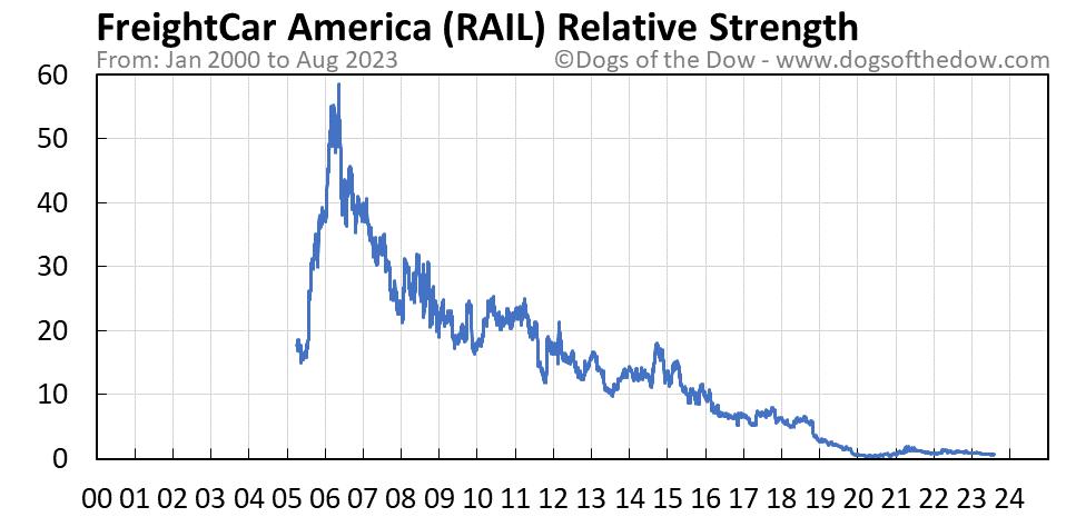RAIL relative strength chart