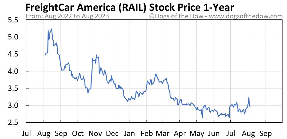 RAIL 1-year stock price chart