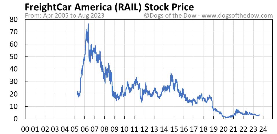 RAIL stock price chart