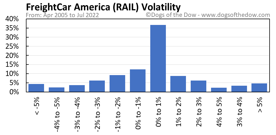 RAIL volatility chart