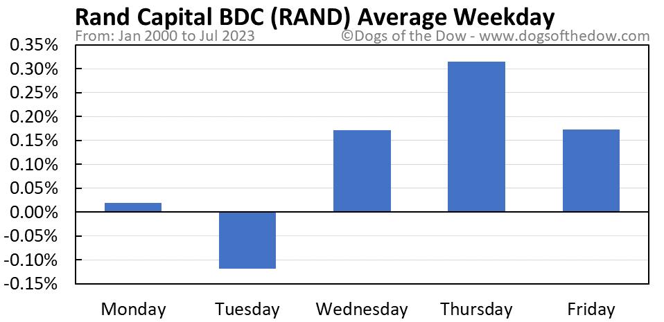RAND average weekday chart
