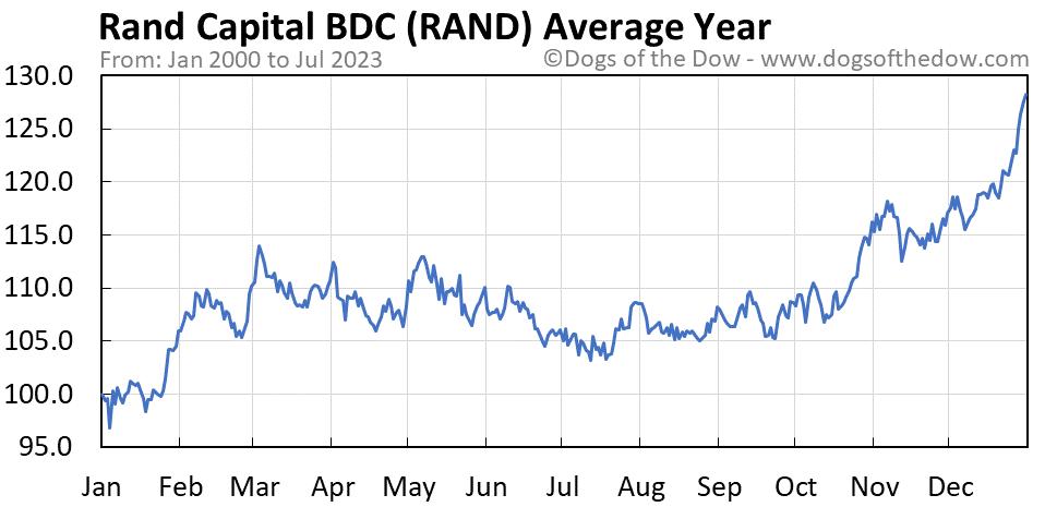 RAND average year chart