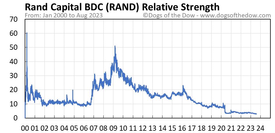 RAND relative strength chart