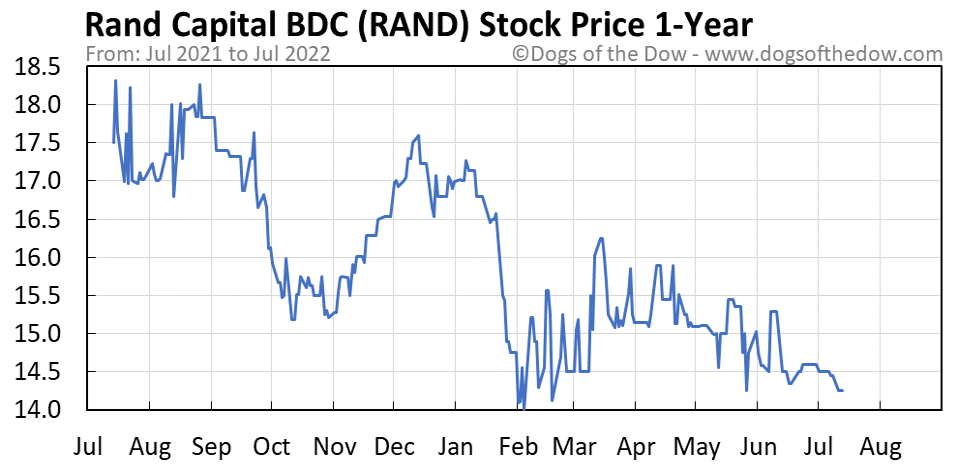 RAND 1-year stock price chart